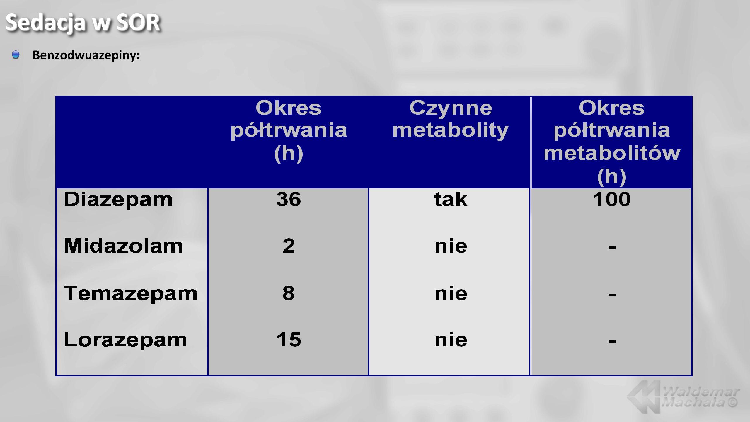 Benzodwuazepiny: Sedacja w SOR