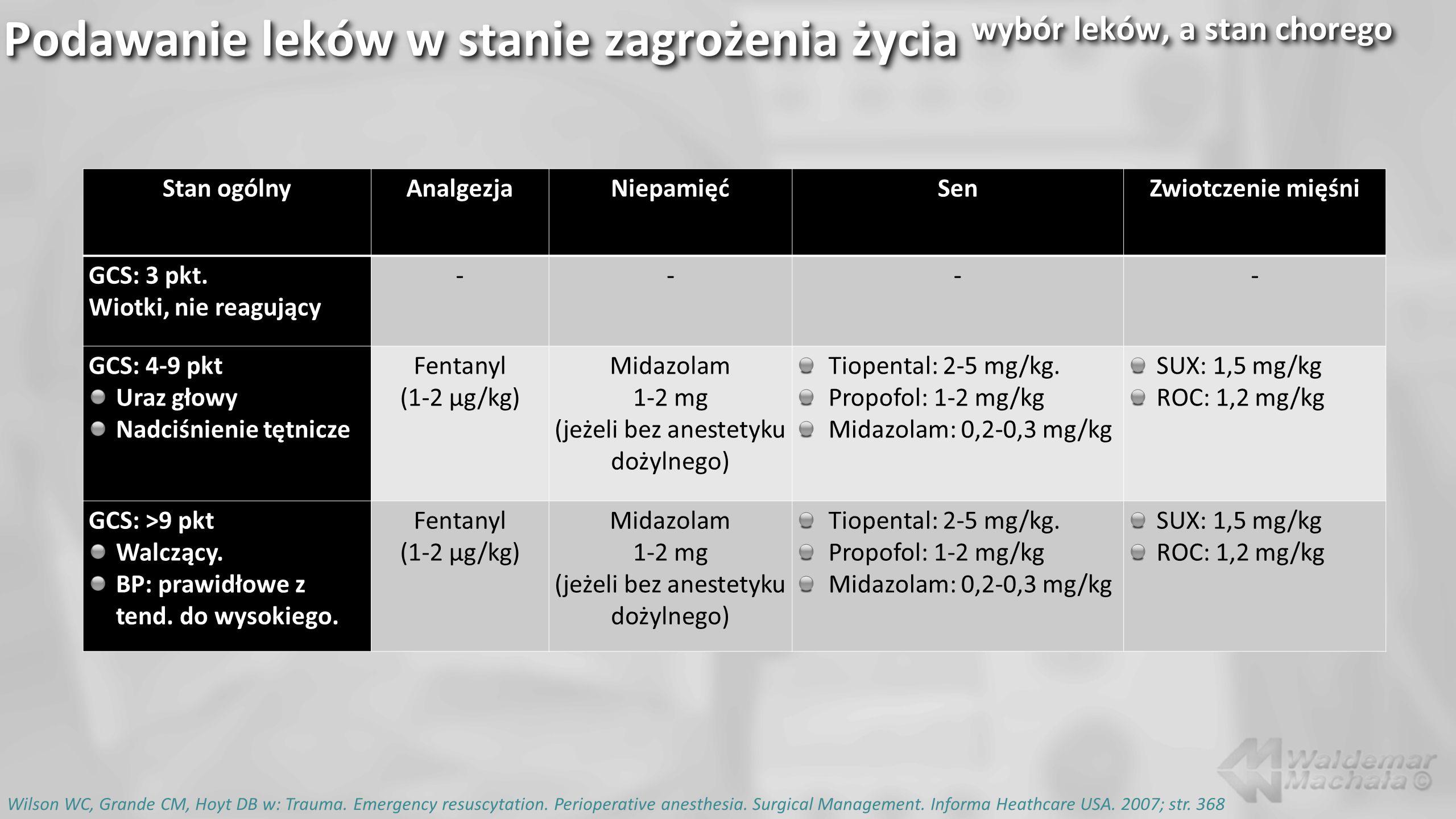 Stan ogólnyAnalgezjaNiepamięćSenZwiotczenie mięśni GCS: 3 pkt. Wiotki, nie reagujący ---- GCS: 4-9 pkt Uraz głowy Nadciśnienie tętnicze Fentanyl (1-2