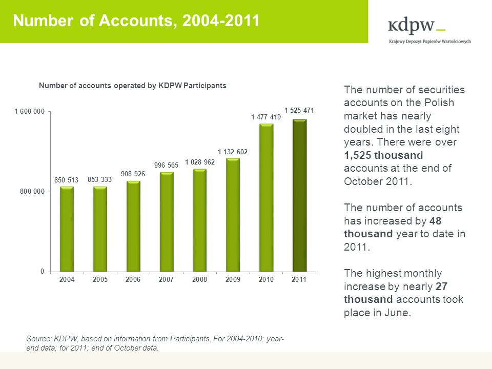 Number of Accounts, 2004-2011 The number of securities accounts on the Polish market has nearly doubled in the last eight years.