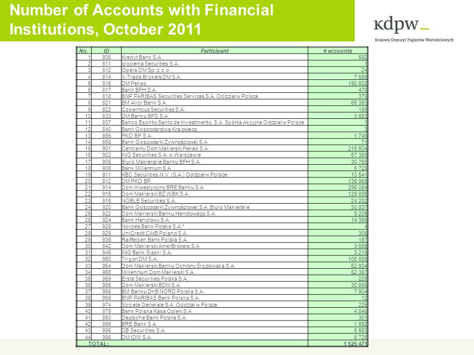Number of Accounts with Financial Institutions, October 2011 No.IDParticipant# accounts 1806Kredyt Bank S.A.592 2811Ipopema Securities S.A.1 3812Opera DM Sp.