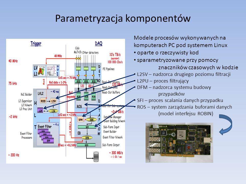 Parametryzacja komponentów Modele procesów wykonywanych na komputerach PC pod systemem Linux oparte o rzeczywisty kod sparametryzowane przy pomocy znaczników czasowych w kodzie L2SV – nadzorca drugiego poziomu filtracji L2PU – proces filtrujący DFM – nadzorca systemu budowy przypadków SFI – proces scalania danych przypadku ROS – system zarządzania buforami danych (model interfejsu ROBIN)