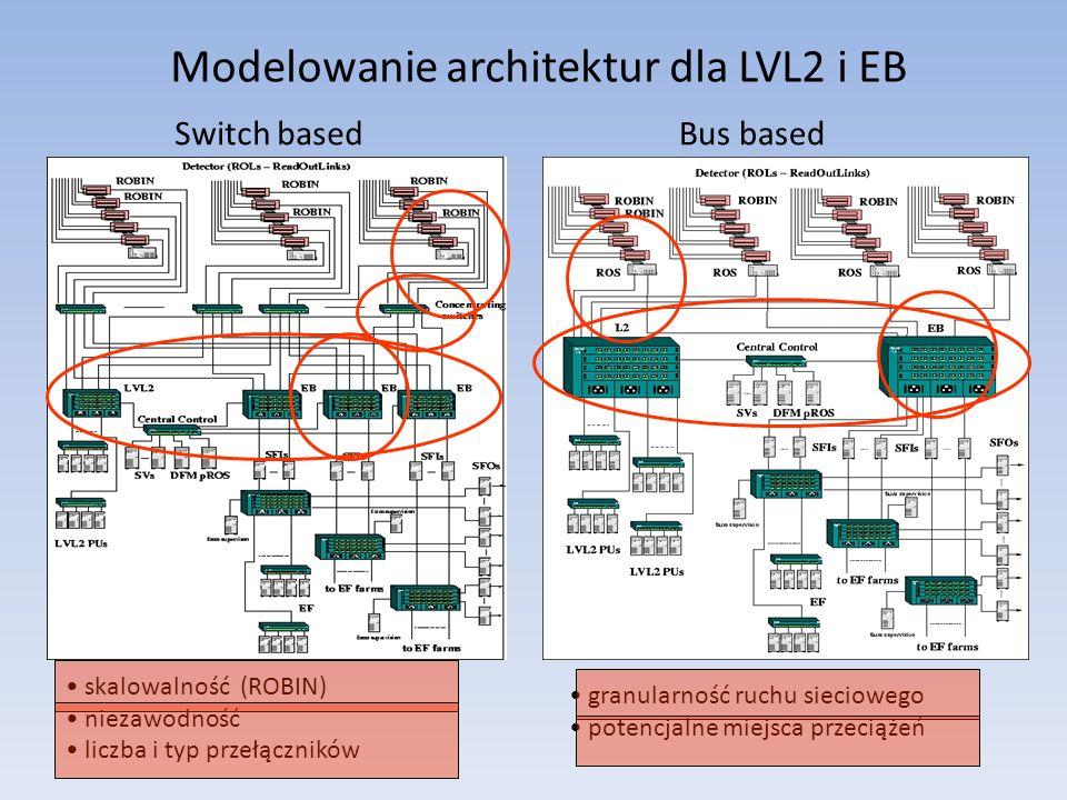 Modelowanie architektur dla LVL2 i EB skalowalność (ROBIN) niezawodność liczba i typ przełączników granularność ruchu sieciowego potencjalne miejsca przeciążeń Switch basedBus based