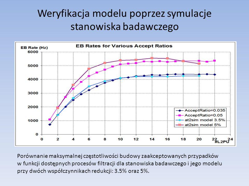 Weryfikacja modelu poprzez symulacje stanowiska badawczego Porównanie maksymalnej częstotliwości budowy zaakceptowanych przypadków w funkcji dostępnych procesów filtracji dla stanowiska badawczego i jego modelu przy dwóch współczynnikach redukcji: 3.5% oraz 5%.