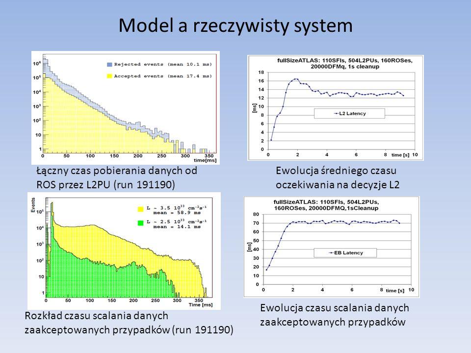 Model a rzeczywisty system Łączny czas pobierania danych od ROS przez L2PU (run 191190) Ewolucja średniego czasu oczekiwania na decyzje L2 Rozkład czasu scalania danych zaakceptowanych przypadków (run 191190) Ewolucja czasu scalania danych zaakceptowanych przypadków