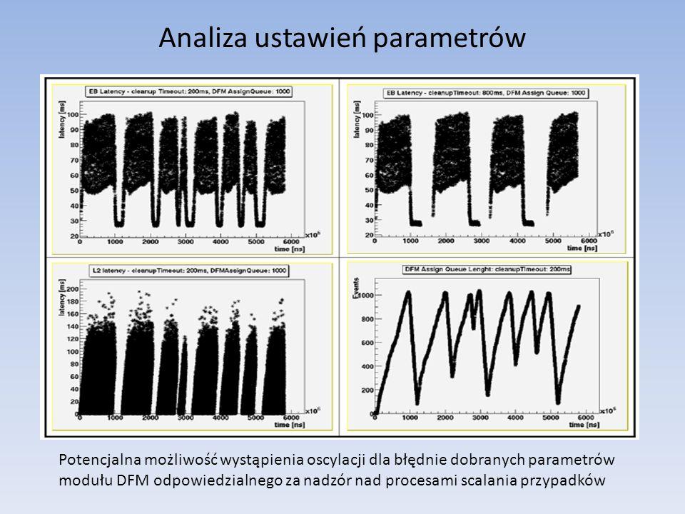 Analiza ustawień parametrów Potencjalna możliwość wystąpienia oscylacji dla błędnie dobranych parametrów modułu DFM odpowiedzialnego za nadzór nad procesami scalania przypadków