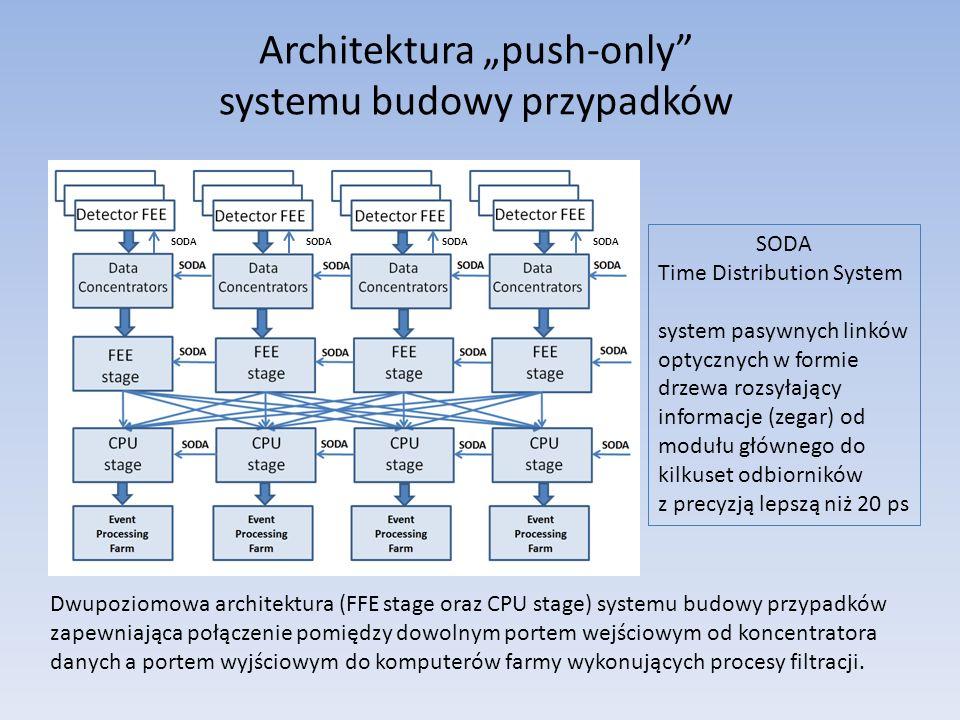Architektura push-only systemu budowy przypadków SODA Time Distribution System system pasywnych linków optycznych w formie drzewa rozsyłający informacje (zegar) od modułu głównego do kilkuset odbiorników z precyzją lepszą niż 20 ps SODA Dwupoziomowa architektura (FFE stage oraz CPU stage) systemu budowy przypadków zapewniająca połączenie pomiędzy dowolnym portem wejściowym od koncentratora danych a portem wyjściowym do komputerów farmy wykonujących procesy filtracji.