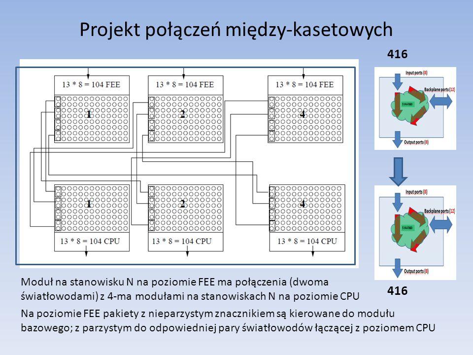 Projekt połączeń między-kasetowych Moduł na stanowisku N na poziomie FEE ma połączenia (dwoma światłowodami) z 4-ma modułami na stanowiskach N na poziomie CPU 416 Na poziomie FEE pakiety z nieparzystym znacznikiem są kierowane do modułu bazowego; z parzystym do odpowiedniej pary światłowodów łączącej z poziomem CPU
