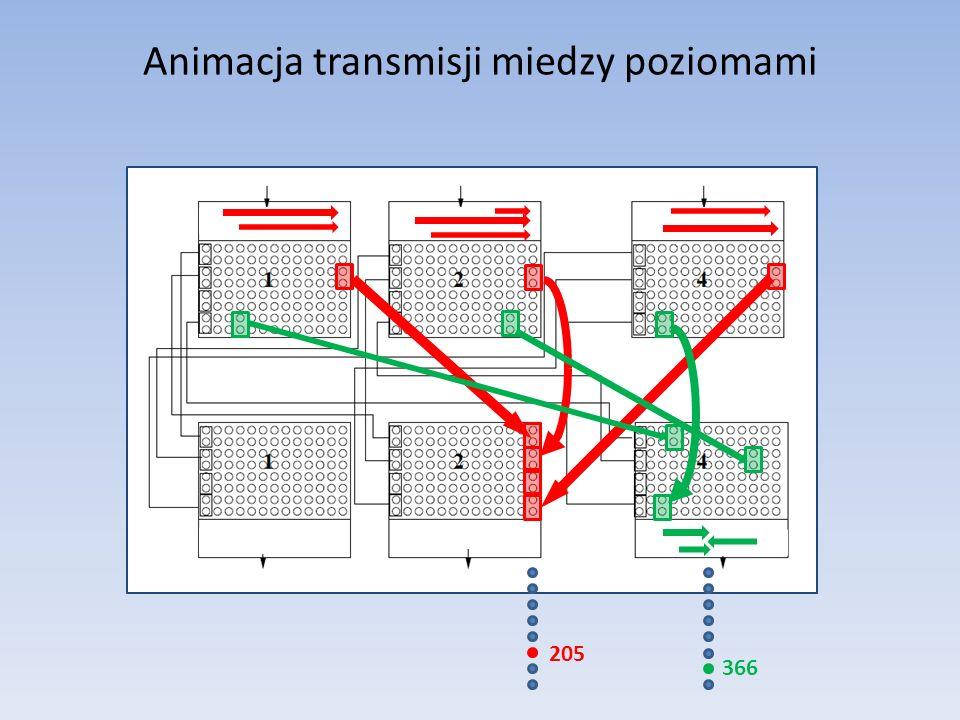 Animacja transmisji miedzy poziomami 205 366