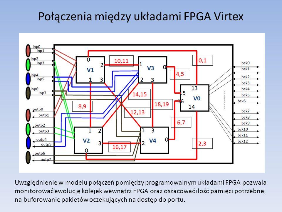 Połączenia między układami FPGA Virtex Uwzględnienie w modelu połączeń pomiędzy programowalnym układami FPGA pozwala monitorować ewolucję kolejek wewnątrz FPGA oraz oszacować ilość pamięci potrzebnej na buforowanie pakietów oczekujących na dostęp do portu.