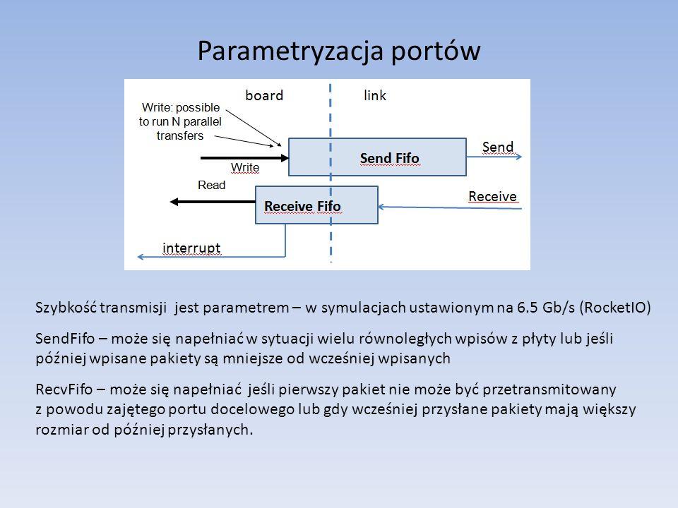 Parametryzacja portów Szybkość transmisji jest parametrem – w symulacjach ustawionym na 6.5 Gb/s (RocketIO) SendFifo – może się napełniać w sytuacji wielu równoległych wpisów z płyty lub jeśli później wpisane pakiety są mniejsze od wcześniej wpisanych RecvFifo – może się napełniać jeśli pierwszy pakiet nie może być przetransmitowany z powodu zajętego portu docelowego lub gdy wcześniej przysłane pakiety mają większy rozmiar od później przysłanych.