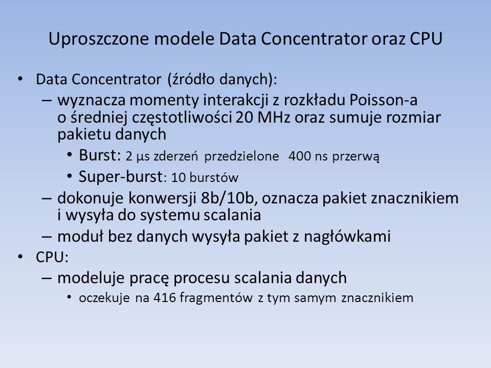 Uproszczone modele Data Concentrator oraz CPU Data Concentrator (źródło danych): – wyznacza momenty interakcji z rozkładu Poisson-a o średniej częstotliwości 20 MHz oraz sumuje rozmiar pakietu danych Burst: 2 µs zderzeń przedzielone 400 ns przerwą Super-burst : 10 burstów – dokonuje konwersji 8b/10b, oznacza pakiet znacznikiem i wysyła do systemu scalania – moduł bez danych wysyła pakiet z nagłówkami CPU: – modeluje pracę procesu scalania danych oczekuje na 416 fragmentów z tym samym znacznikiem