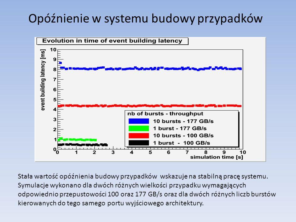 Opóźnienie w systemu budowy przypadków Stała wartość opóźnienia budowy przypadków wskazuje na stabilną pracę systemu.