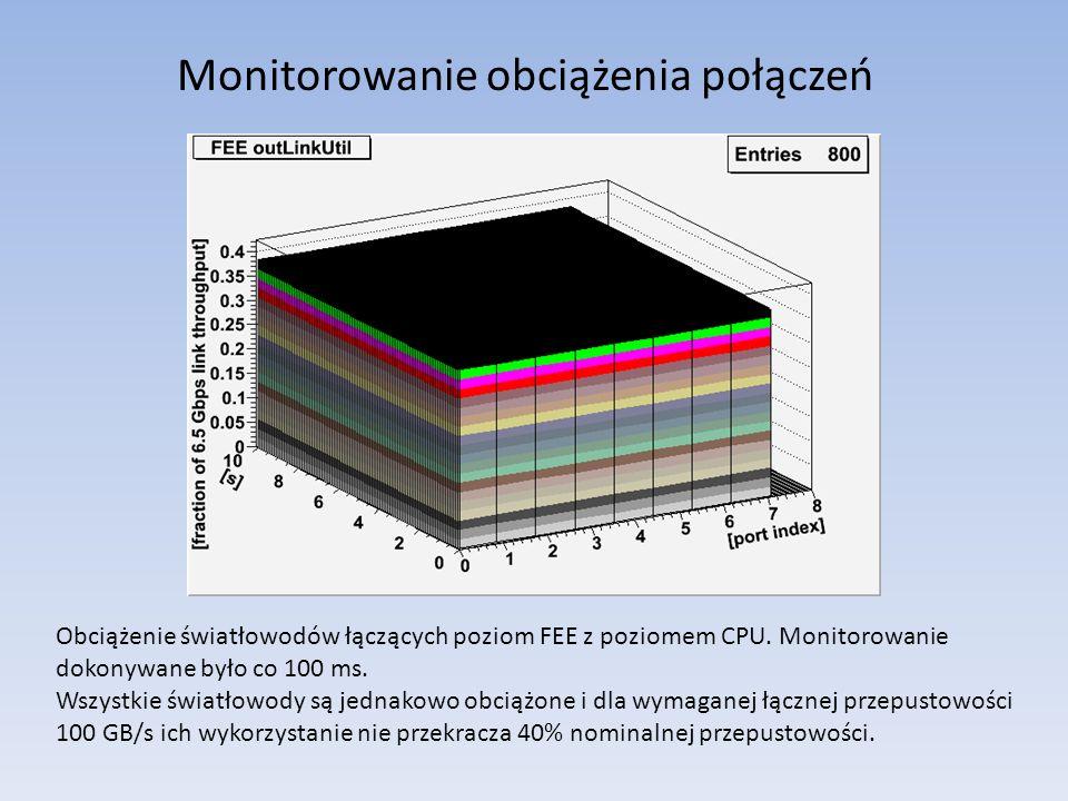 Monitorowanie obciążenia połączeń Obciążenie światłowodów łączących poziom FEE z poziomem CPU.