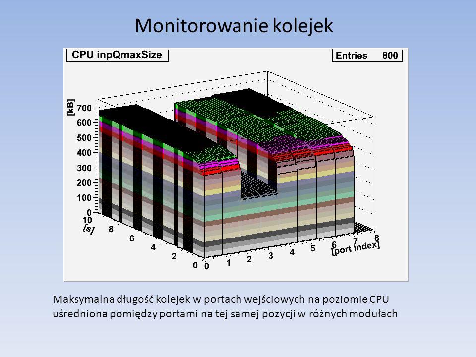 Monitorowanie kolejek Maksymalna długość kolejek w portach wejściowych na poziomie CPU uśredniona pomiędzy portami na tej samej pozycji w różnych modułach