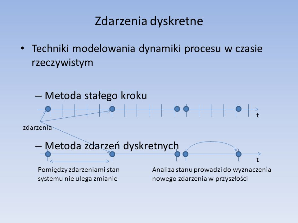 Zdarzenia dyskretne Techniki modelowania dynamiki procesu w czasie rzeczywistym – Metoda stałego kroku – Metoda zdarzeń dyskretnych Analiza stanu prowadzi do wyznaczenia nowego zdarzenia w przyszłości t t Pomiędzy zdarzeniami stan systemu nie ulega zmianie zdarzenia