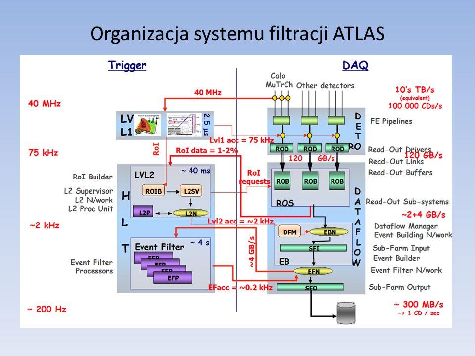 Modelowanie ATLAS-a - założenia Dane z detektorów: dane przypadku, po akceptacji na poziomie pierwszym, napływają do buforów ze średnią częstotliwością 100 kHz i są dostępne za pośrednictwem 160 systemów ROS (program na PC) lub ok.