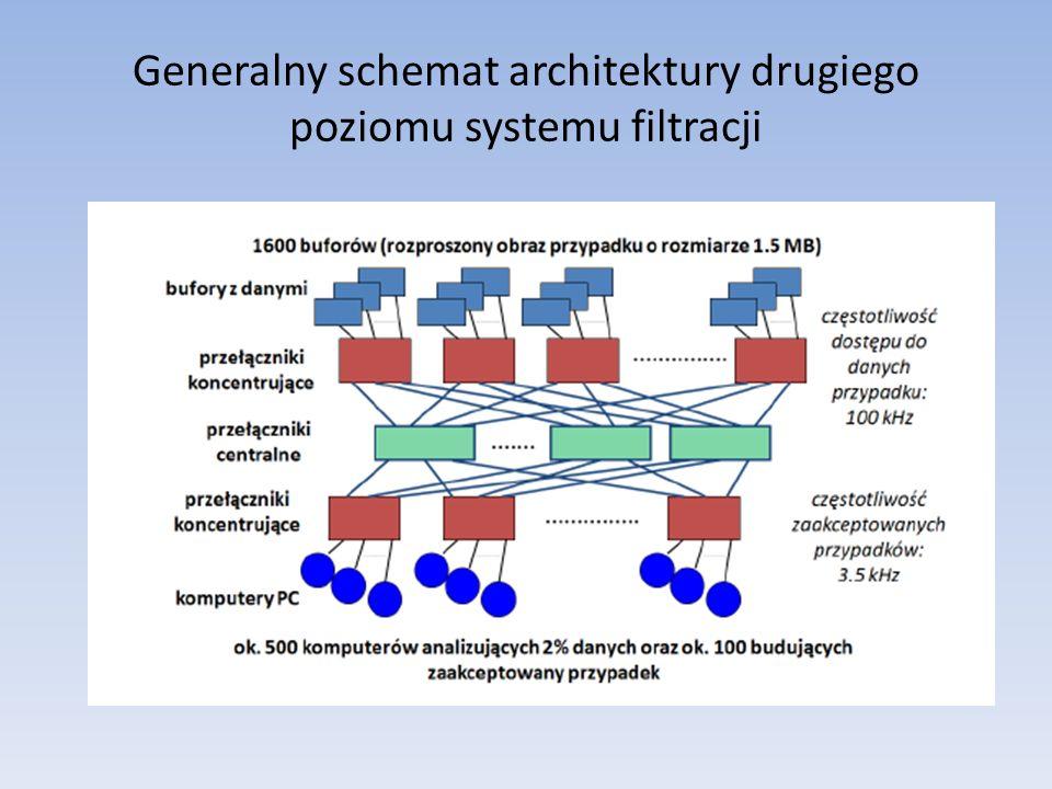 Parametryzacja przełącznika Hierarchiczna architektura Przesłanie między-modułowePrzesłanie wewnątrz-modułowe Model zakodowany w języku C++, współpracujący z różnymi środowiskami zarządzania czasem, oparty o 10 mierzalnych parametrów z wykorzystaniem PC i kart sieciowych: głębokość kolejek w portach wejściowych i wyjściowych przepustowość między modułem czołowym a bazowym przepływność transmisji między-modułowej i wewnątrz-modułowej stałe opóźnienie dla transmisji między-modułowej i wewnątrz-modułowej Moduł bazowy Moduł czołowy