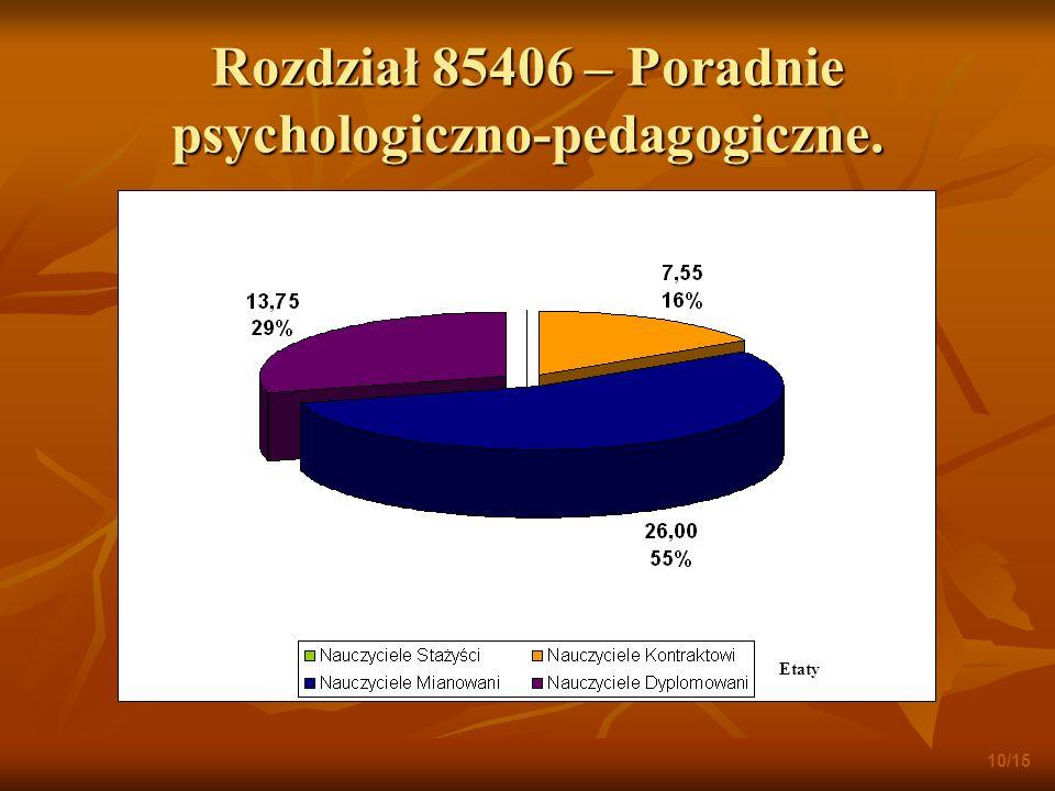 Rozdział 85406 – Poradnie psychologiczno-pedagogiczne. 10/15 Etaty