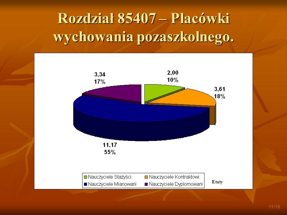 Rozdział 85407 – Placówki wychowania pozaszkolnego. 11/15 Etaty