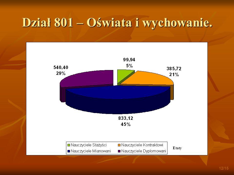 Dział 801 – Oświata i wychowanie. 12/15 Etaty