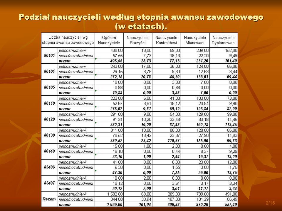 Podział nauczycieli według stopnia awansu zawodowego (w etatach). 2/15