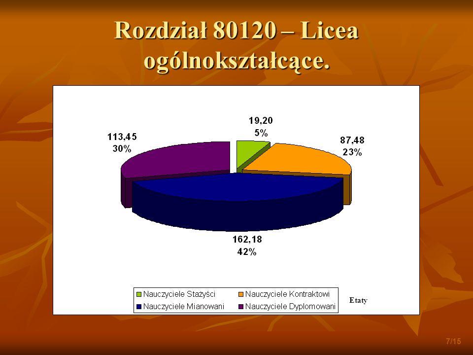 Rozdział 80120 – Licea ogólnokształcące. 7/15 Etaty