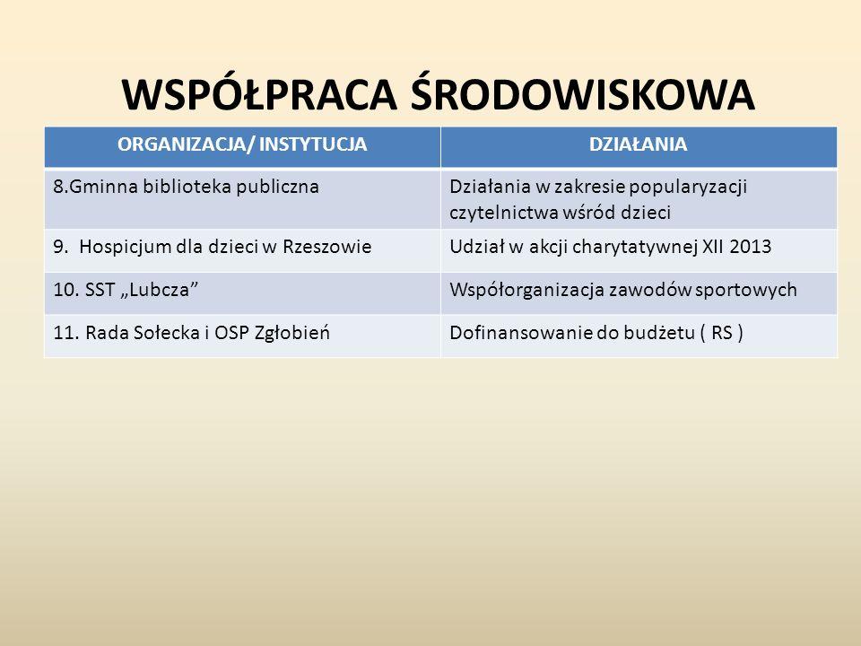 WSPÓŁPRACA ŚRODOWISKOWA ORGANIZACJA/ INSTYTUCJADZIAŁANIA 8.Gminna biblioteka publicznaDziałania w zakresie popularyzacji czytelnictwa wśród dzieci 9.