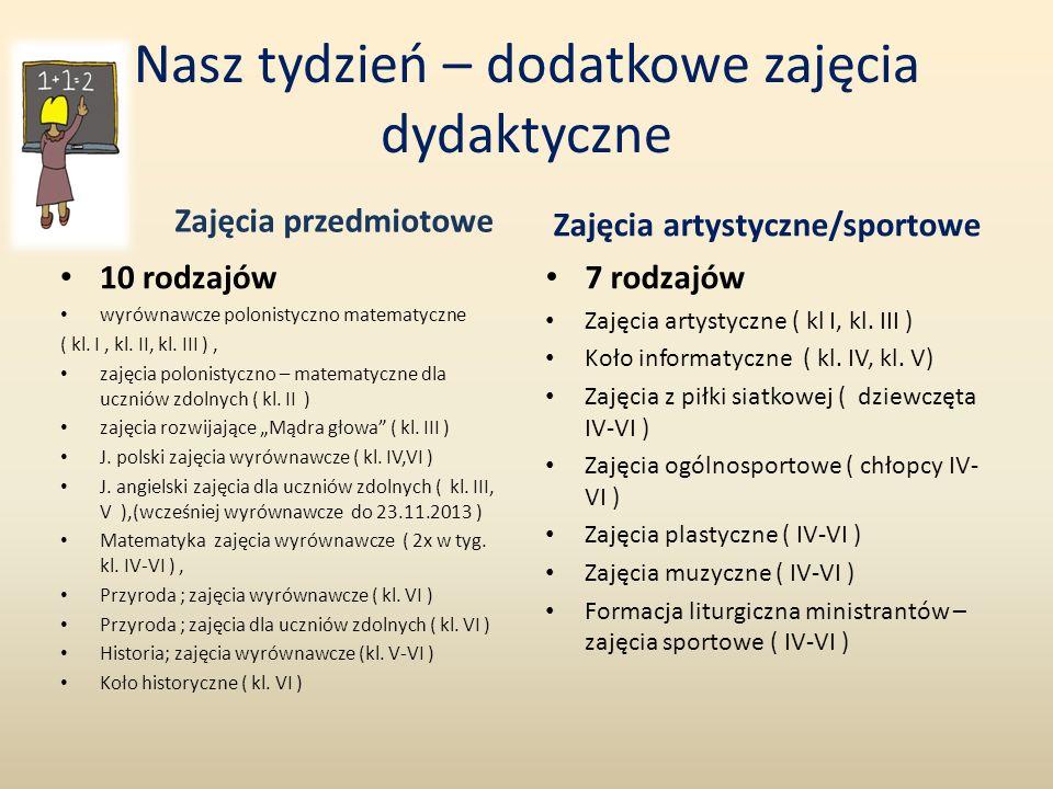 Nasz tydzień – dodatkowe zajęcia dydaktyczne Zajęcia przedmiotowe Zajęcia artystyczne/sportowe 10 rodzajów wyrównawcze polonistyczno matematyczne ( kl.