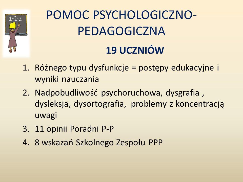 POMOC PSYCHOLOGICZNO- PEDAGOGICZNA 19 UCZNIÓW 1.Różnego typu dysfunkcje = postępy edukacyjne i wyniki nauczania 2.Nadpobudliwość psychoruchowa, dysgrafia, dysleksja, dysortografia, problemy z koncentracją uwagi 3.11 opinii Poradni P-P 4.8 wskazań Szkolnego Zespołu PPP