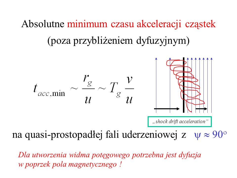 Absolutne minimum czasu akceleracji cząstek (poza przybliżeniem dyfuzyjnym) na quasi-prostopadłej fali uderzeniowej z Dla utworzenia widma potęgowego potrzebna jest dyfuzja w poprzek pola magnetycznego .