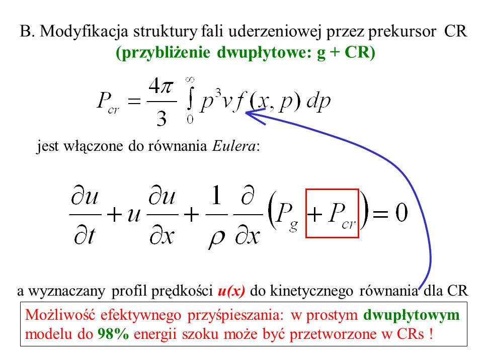 B. Modyfikacja struktury fali uderzeniowej przez prekursor CR (przybliżenie dwupłytowe: g + CR) jest włączone do równania Eulera: a wyznaczany profil