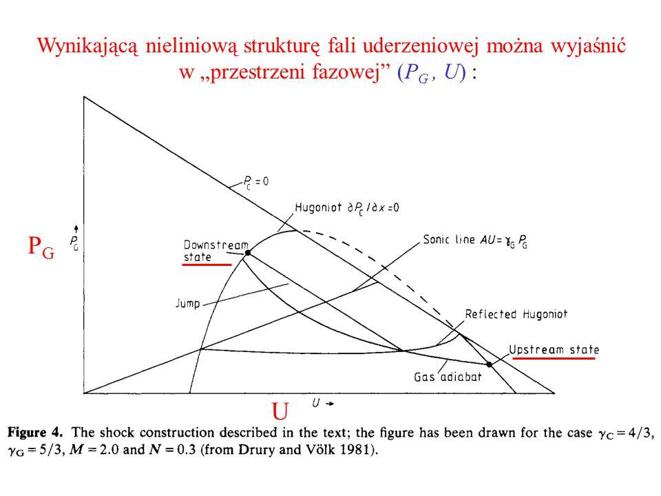 Wynikającą nieliniową strukturę fali uderzeniowej można wyjaśnić w przestrzeni fazowej (P G, U) : PGPG U