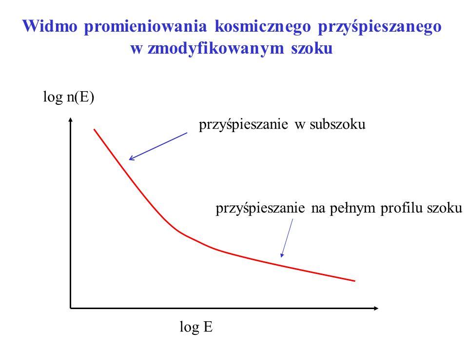 Widmo promieniowania kosmicznego przyśpieszanego w zmodyfikowanym szoku log E log n(E) przyśpieszanie w subszoku przyśpieszanie na pełnym profilu szoku