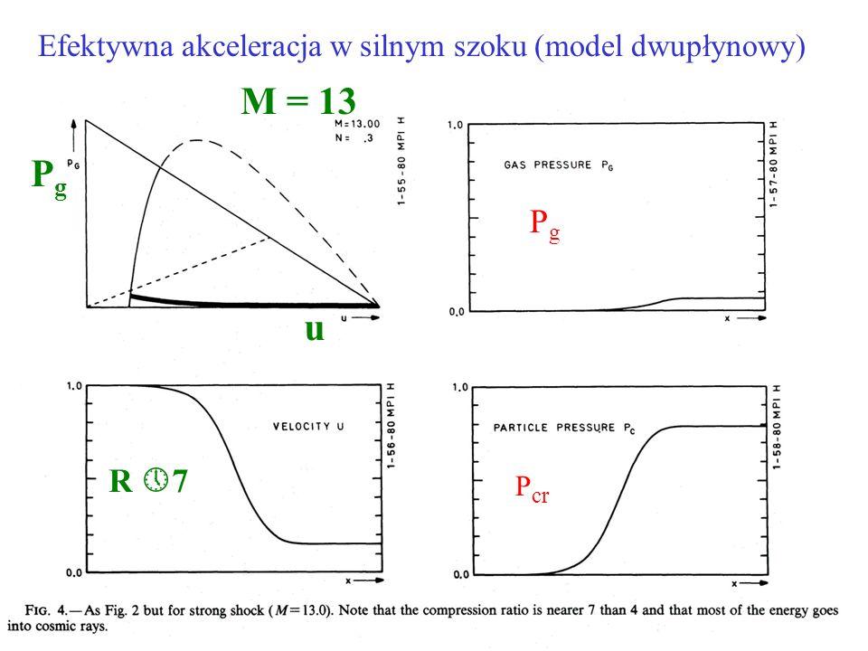 Efektywna akceleracja w silnym szoku (model dwupłynowy) PgPg P cr M = 13 R 7 u PgPg