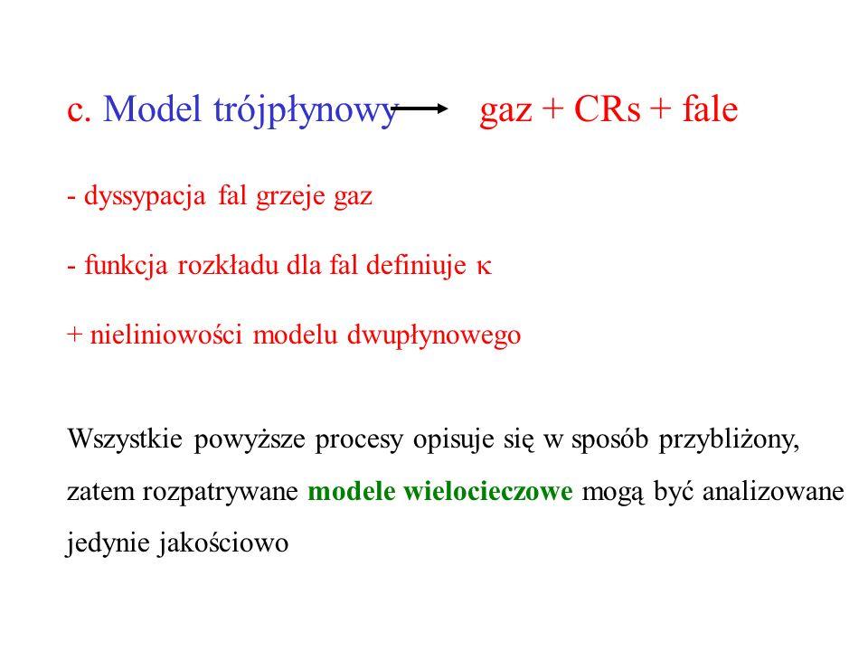 c. Model trójpłynowy gaz + CRs + fale - dyssypacja fal grzeje gaz - funkcja rozkładu dla fal definiuje + nieliniowości modelu dwupłynowego Wszystkie p