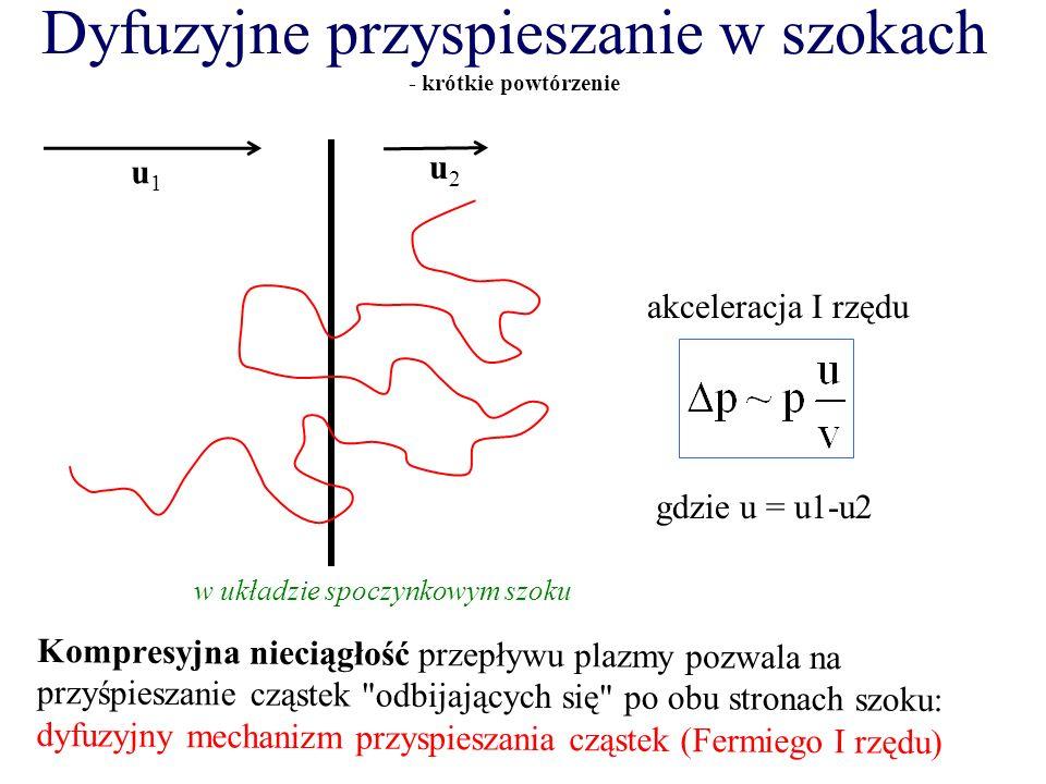 Dyfuzyjne przyspieszanie w szokach - krótkie powtórzenie Kompresyjna nieciągłość przepływu plazmy pozwala na przyśpieszanie cząstek odbijających się po obu stronach szoku: dyfuzyjny mechanizm przyspieszania cząstek (Fermiego I rzędu) u1u1 u2u2 w układzie spoczynkowym szoku gdzie u = u1-u2 akceleracja I rzędu