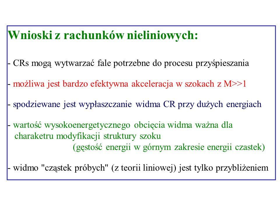 Wnioski z rachunków nieliniowych: - CRs mogą wytwarzać fale potrzebne do procesu przyśpieszania - możliwa jest bardzo efektywna akceleracja w szokach z M>>1 - spodziewane jest wypłaszczanie widma CR przy dużych energiach - wartość wysokoenergetycznego obcięcia widma ważna dla charaketru modyfikacji struktury szoku (gęstość energii w górnym zakresie energii czastek) - widmo cząstek próbych (z teorii liniowej) jest tylko przybliżeniem