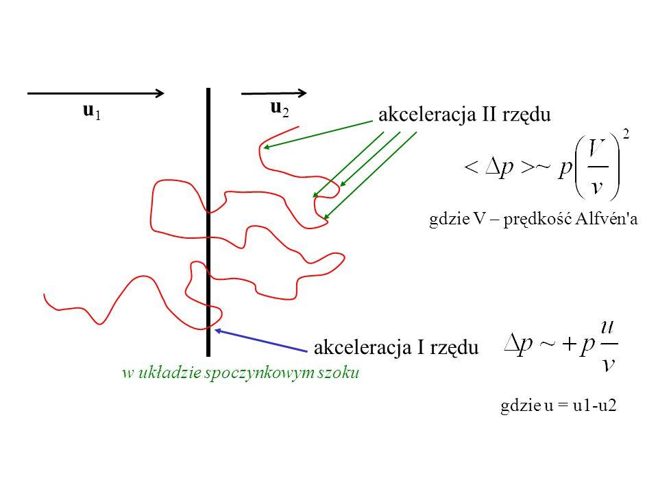 u1u1 u2u2 w układzie spoczynkowym szoku gdzie u = u1-u2 akceleracja I rzędu akceleracja II rzędu gdzie V – prędkość Alfvén a