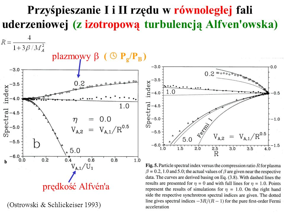 Przyśpieszanie I i II rzędu w równoległej fali uderzeniowej (z izotropową turbulencją Alfven owska) plazmowy ( P g /P B ) prędkość Alfvén a (Ostrowski & Schlickeiser 1993)