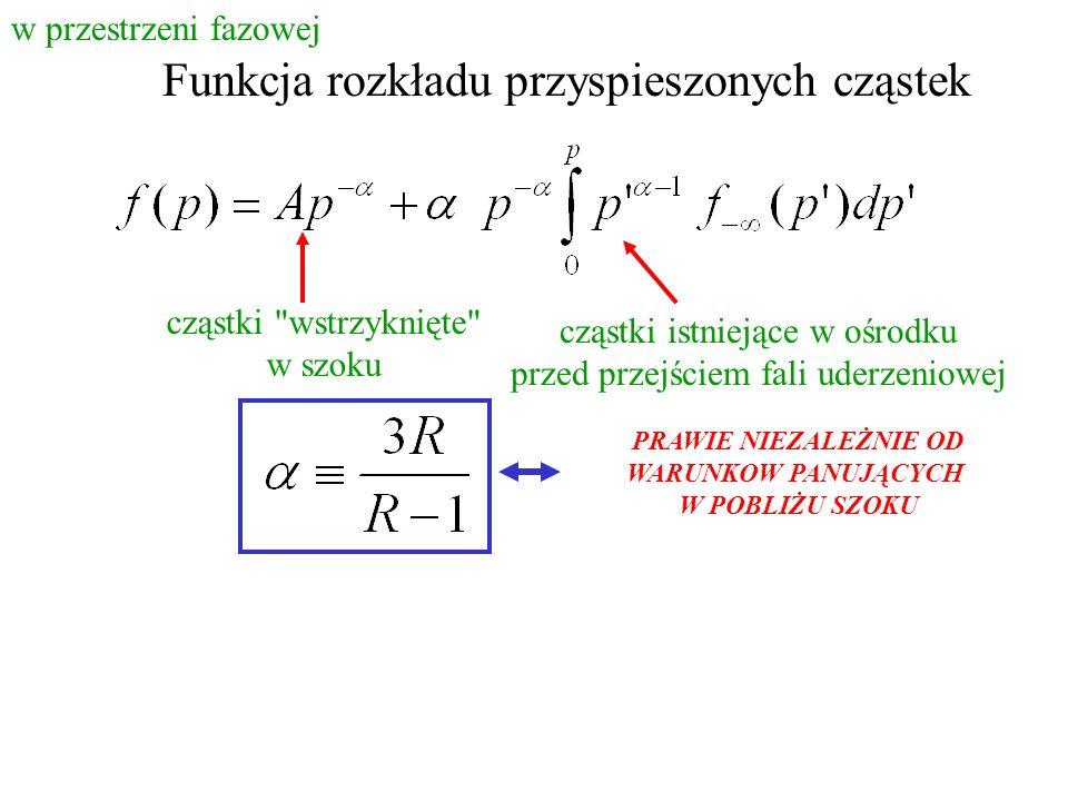 Funkcja rozkładu przyspieszonych cząstek cząstki wstrzyknięte w szoku cząstki istniejące w ośrodku przed przejściem fali uderzeniowej PRAWIE NIEZALEŻNIE OD WARUNKOW PANUJĄCYCH W POBLIŻU SZOKU w przestrzeni fazowej
