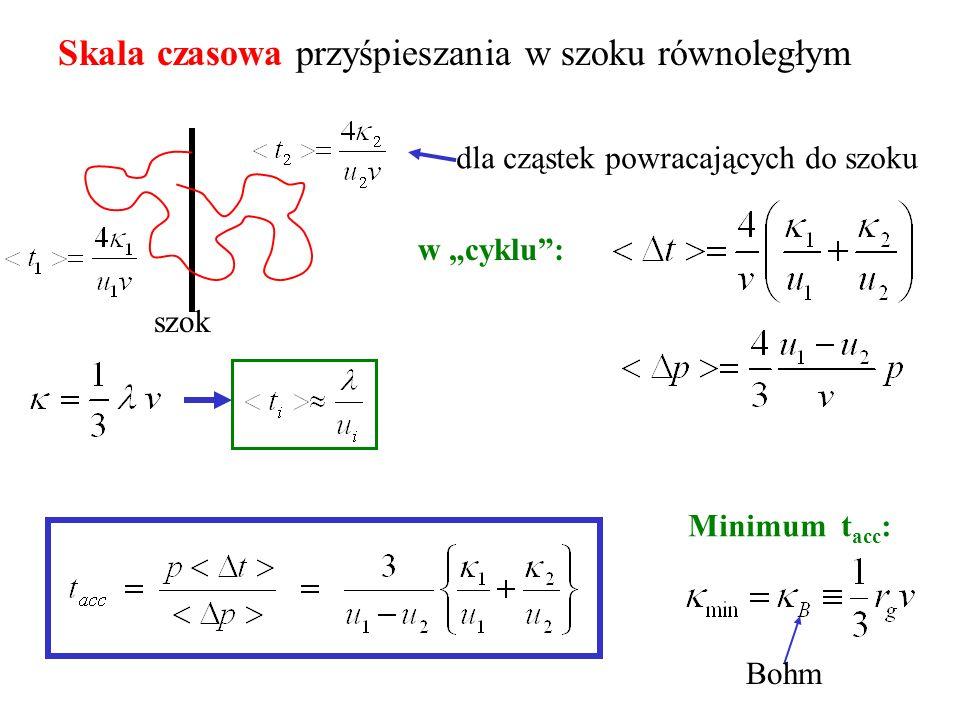 Skala czasowa przyśpieszania w szoku równoległym szok dla cząstek powracających do szoku w cyklu: Bohm Minimum t acc :