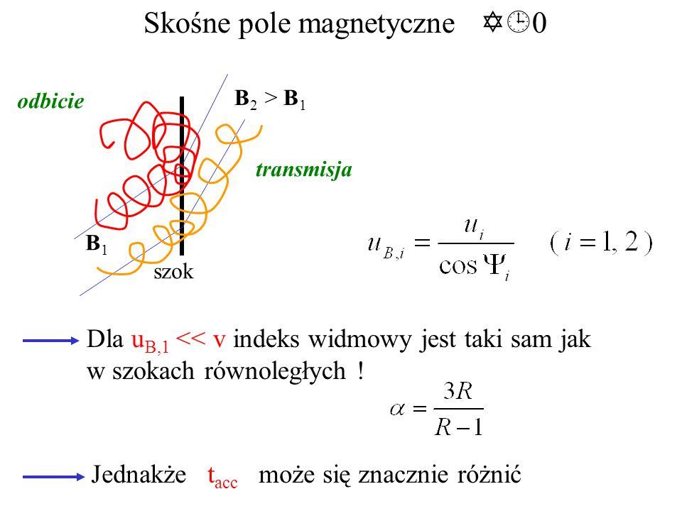 Skośne pole magnetyczne 0 B1B1 B 2 > B 1 szok odbicie transmisja Dla u B,1 << v indeks widmowy jest taki sam jak w szokach równoległych .