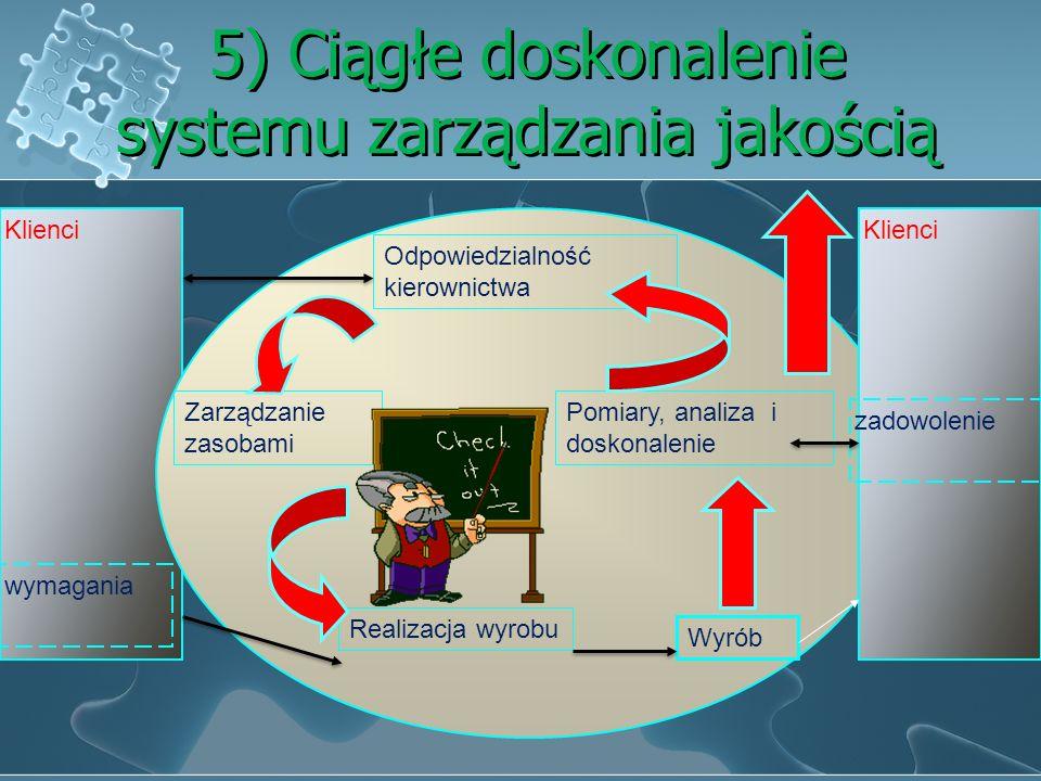 5) Ciągłe doskonalenie systemu zarządzania jakością Klienci wymagania Klienci zadowolenie Odpowiedzialność kierownictwa Zarządzanie zasobami Realizacja wyrobu Pomiary, analiza i doskonalenie Wyrób