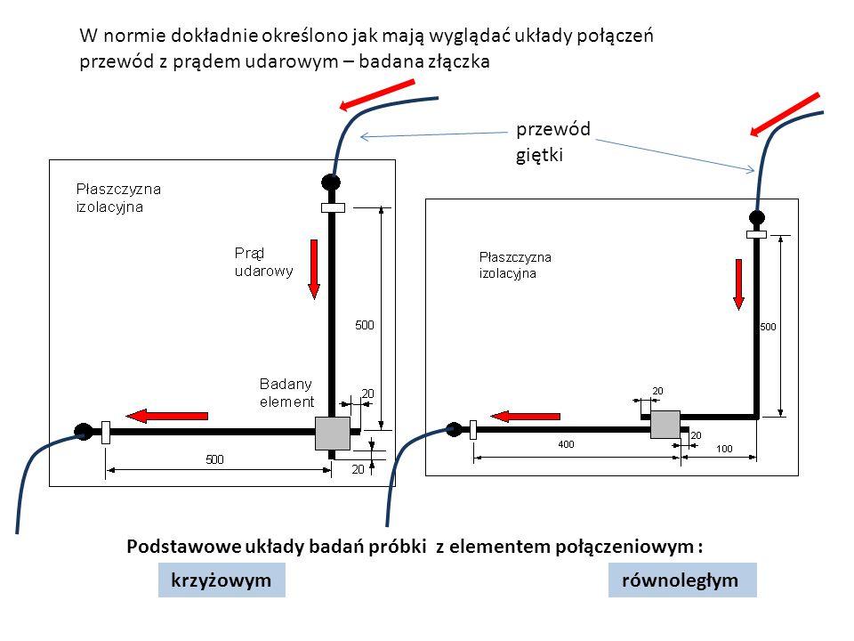 W normie dokładnie określono jak mają wyglądać układy połączeń przewód z prądem udarowym – badana złączka przewód giętki Podstawowe układy badań próbki z elementem połączeniowym : krzyżowym równoległym