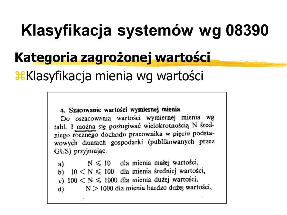 Klasyfikacja systemów wg 08390 Kategoria zagrożonej wartości Klasyfikacja mienia wg wartości