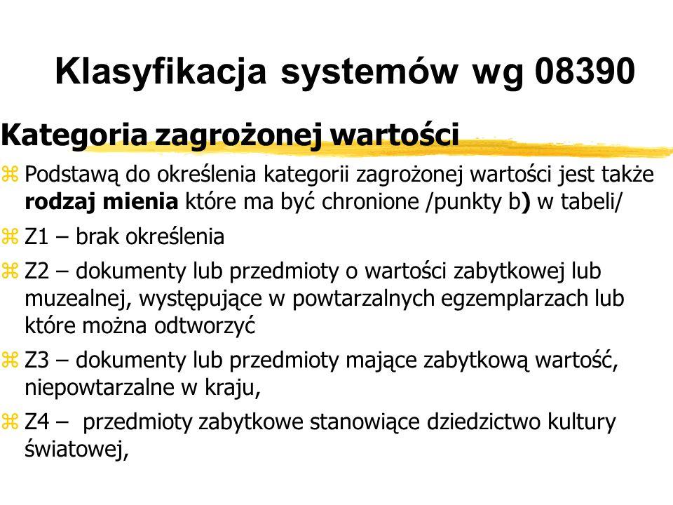 Klasyfikacja systemów wg 08390 Kategoria zagrożonej wartości Podstawą do określenia kategorii zagrożonej wartości jest także rodzaj mienia które ma być chronione /punkty b) w tabeli/ Z1 – brak określenia Z2 – dokumenty lub przedmioty o wartości zabytkowej lub muzealnej, występujące w powtarzalnych egzemplarzach lub które można odtworzyć Z3 – dokumenty lub przedmioty mające zabytkową wartość, niepowtarzalne w kraju, Z4 – przedmioty zabytkowe stanowiące dziedzictwo kultury światowej,