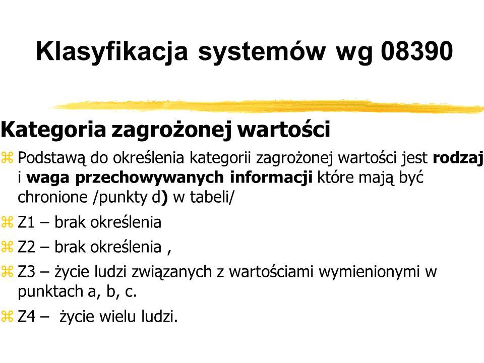 Klasyfikacja systemów wg 08390 Kategoria zagrożonej wartości Podstawą do określenia kategorii zagrożonej wartości jest rodzaj i waga przechowywanych informacji które mają być chronione /punkty d) w tabeli/ Z1 – brak określenia Z2 – brak określenia, Z3 – życie ludzi związanych z wartościami wymienionymi w punktach a, b, c.