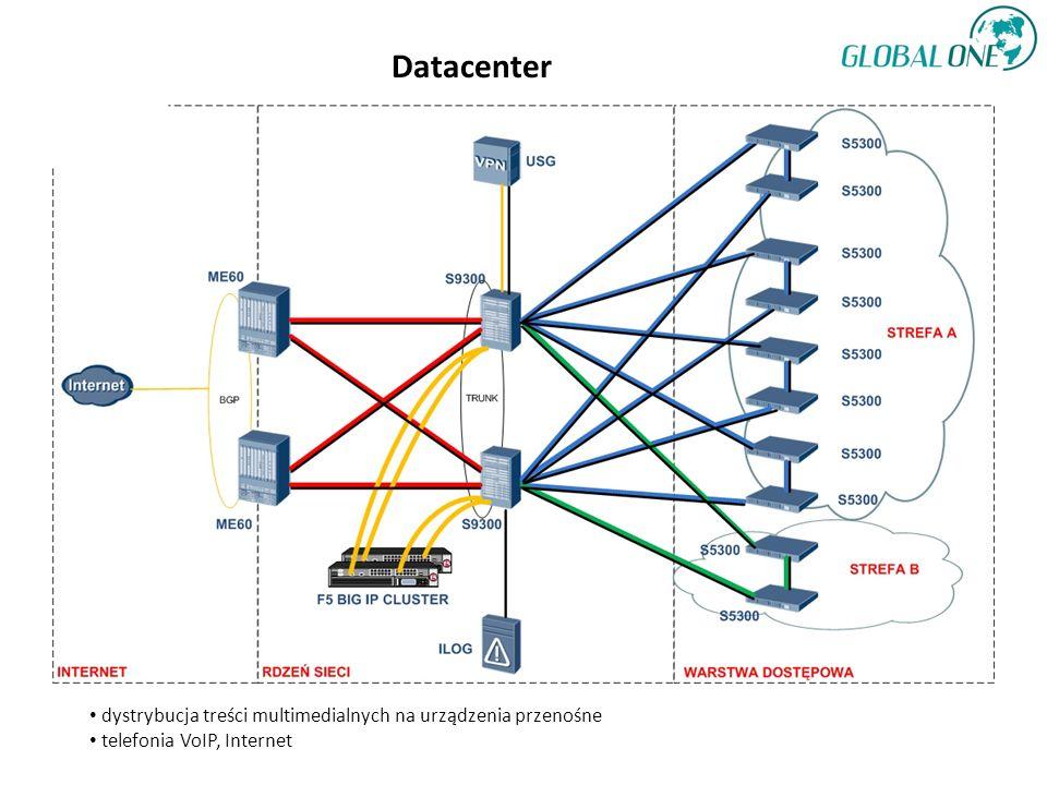 Datacenter dystrybucja treści multimedialnych na urządzenia przenośne telefonia VoIP, Internet