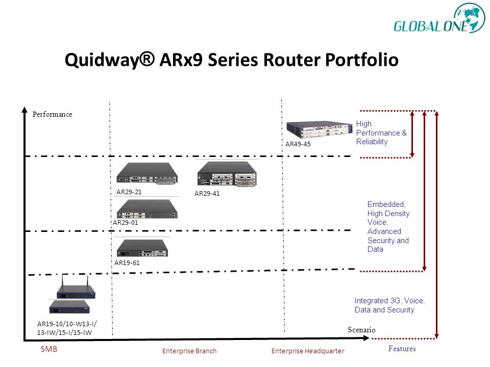 Quidway ® ARx9 Series Router Portfolio High Performance & Reliability Integrated 3G, Voice, Data and Security Scenario Performance AR49-45 AR19-61 AR1
