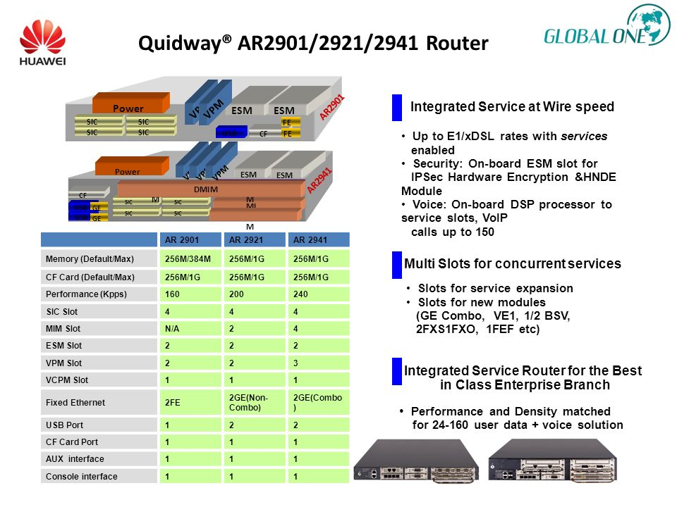 Quidway® AR2901/2921/2941 Router Integrated Service at Wire speed Up to E1/xDSL rates with services enabled Security: On-board ESM slot for IPSec Hard